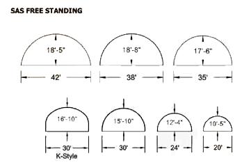 SAS structure FS profile