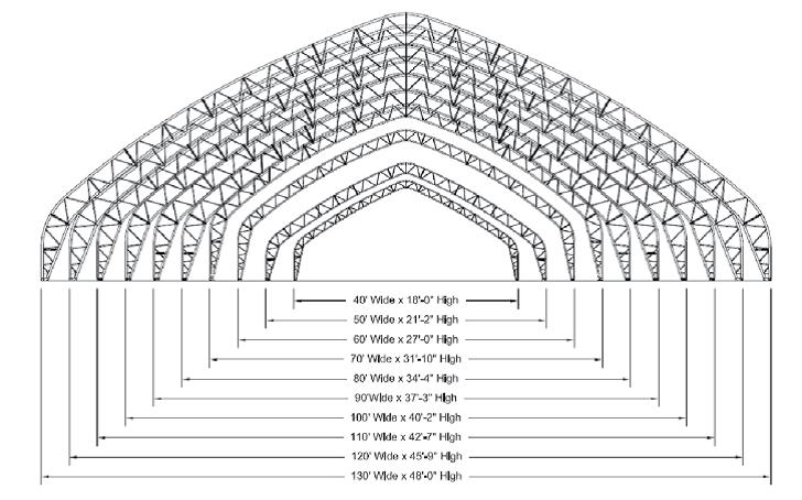 TFG structure FS profile